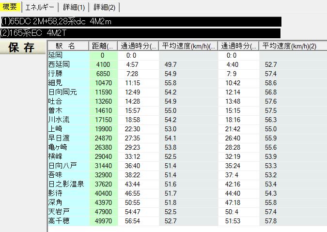 Train performance simulation f...